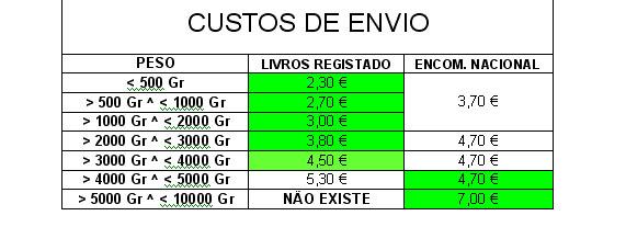 Custos de envio